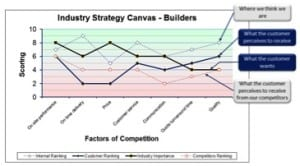 Industry Strategy Canvas Builders